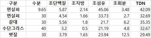 면실피 성분 비교 분석표.png